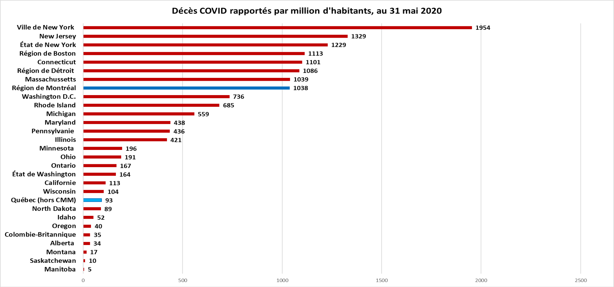 Décès COVID-19 par million d'habitants