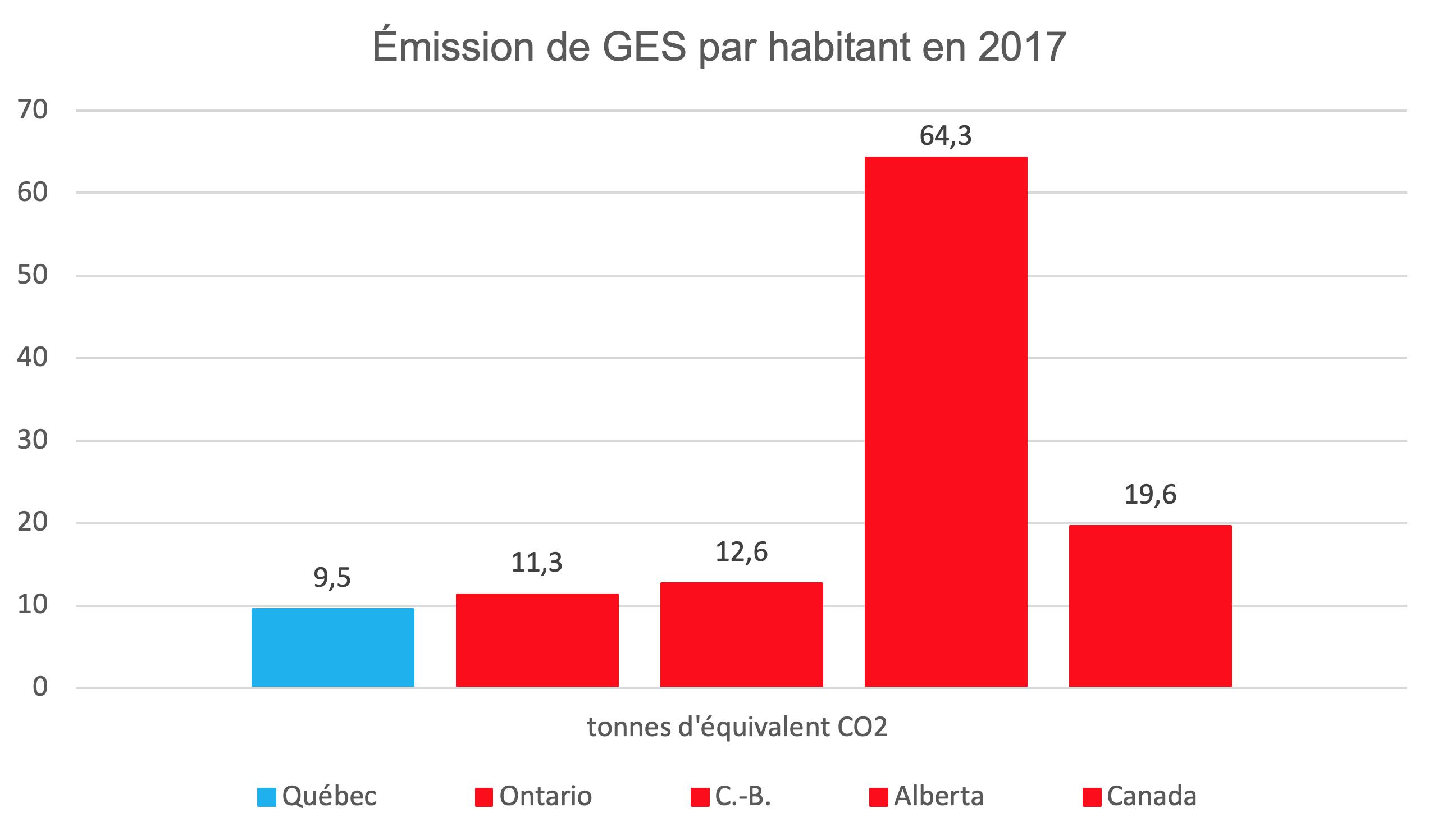 Émission de GES par habitant 2017
