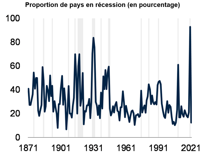 Proportion de pays en recession