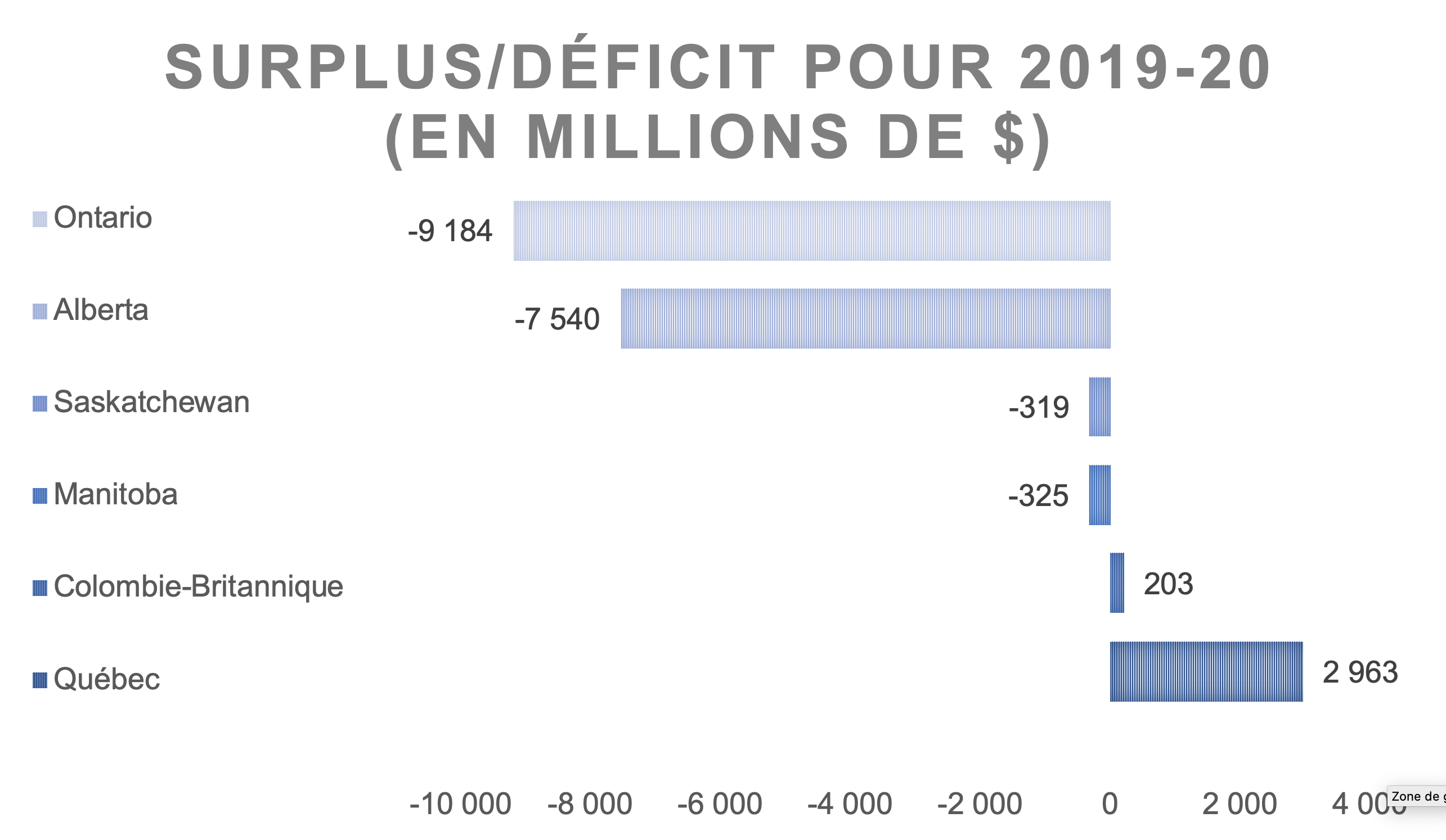 Surplus / déficit 2019-2020