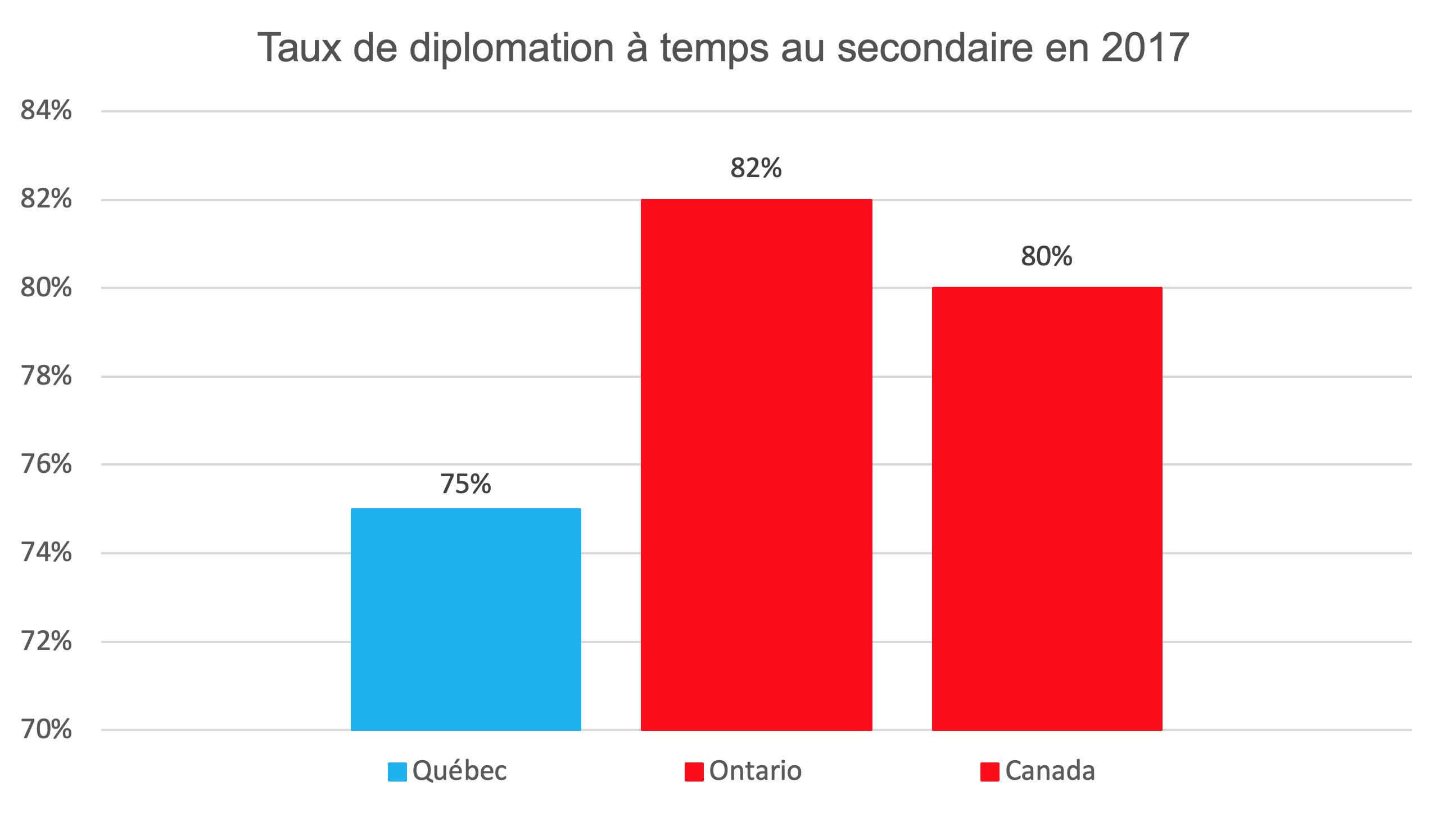 Taux de diplomation secondaire 2017